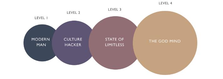 4 етапа на личностно развитие